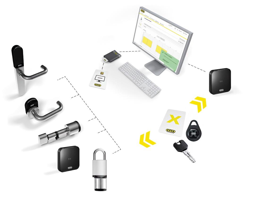 Evva-xesar-komponente-sistema-cp-security